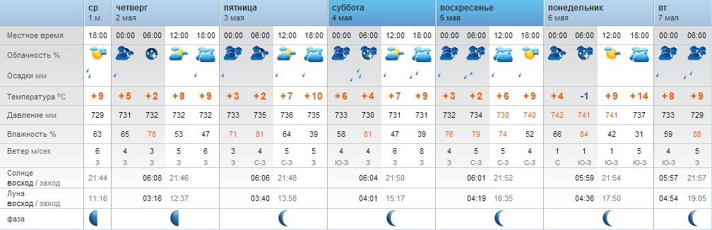 первого взгляда погода в балезино на две недели Вашей задачей